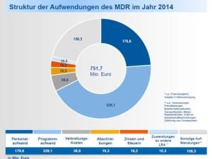 Grafik: MDR