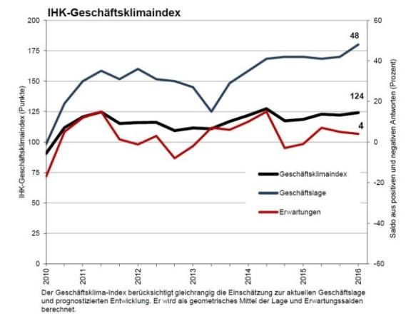 Die IHK Chemnitz veröffentlichte die aktuelle Konjunkturumfrage für den Bereich Südwestsachsen.