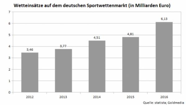 Einsätze in der Branche der Sportwetten in den vergangenen Jahren